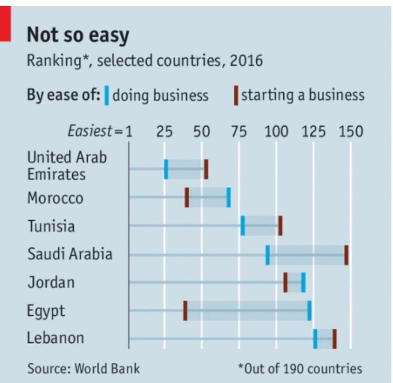 شركات ناشئة ترتيب الدول الشرق الأوسط