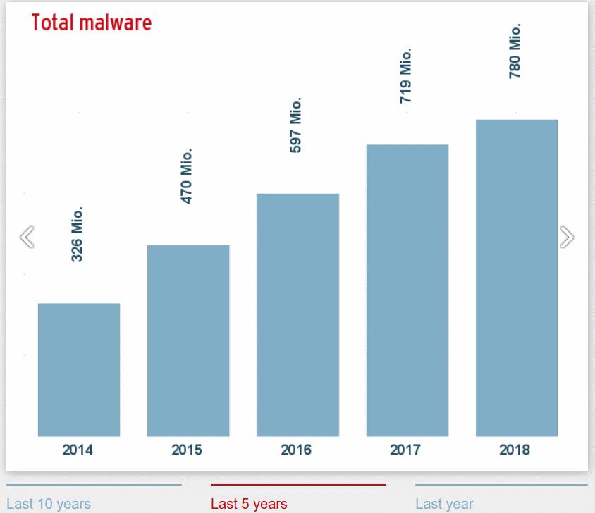 هجمات البرمجيات احصائيات