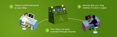 اضافات للمدونات Akismet