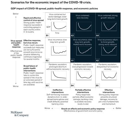 التأثير الاقتصادي لفيروس كورونا الجديد كوفيد-19