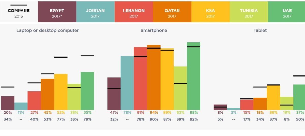 تصميم موقع للموبايل احصائيات استخدام الموبايل