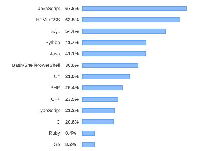 تعلم تصميم المواقع الويب البرمجة اللغات على شبكة الإنترنت