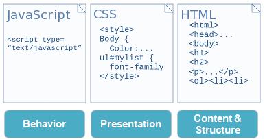 تعلم تصميم المواقع html css javascript